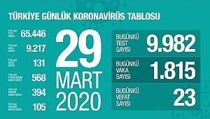 Türkiye'de Can Kaybu 131 Oldu
