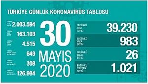 Türkiye'de Kovid-19'dan iyileşenlerin sayısı 127 bine yaklaştı