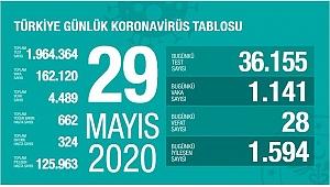 Türkiye'de son 24 saatte 1141 kişiye Kovid-19 tanısı kondu