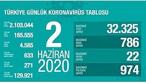 Kovid-19'dan iyileşen hasta sayısı 129 bin 921'e yükseldi