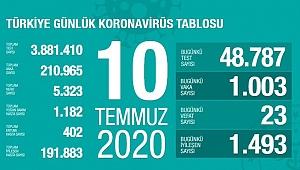 Türkiye'de Kovid-19'dan 191 bin 883 kişi iyileşti