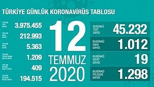 Türkiye'de Kovid-19'dan 194 bin 515 kişi iyileşti