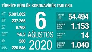 Türkiye'de Kovid-19'dan 220 bin 546 kişi iyileşti