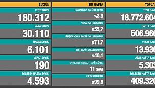 Türkiye'de son 24 saatte 190 kişi hayatını kaybetti
